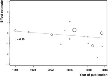 Obesity and colorectal cancer risk: A meta-analysis of cohort studies