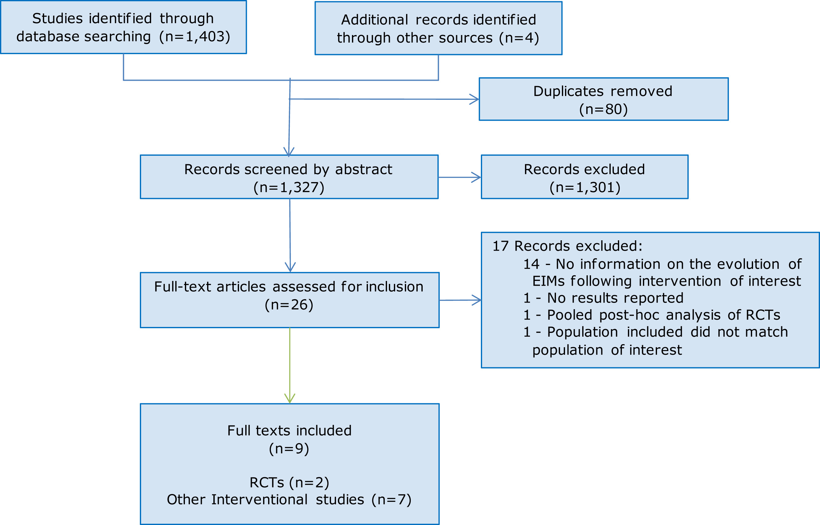 Rct observational study article