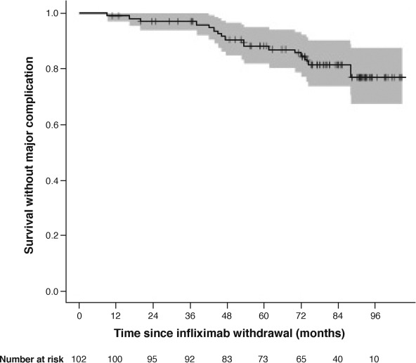 clinical outcome after dmt discontinuation Only total absence of clinical activity, according to neda definition,  up to 5 %  had to discontinued this dmt for other reasons (migration,.